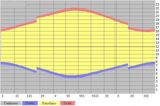 Dawn and dusk times in Tenerife, Spain - Sunrise, sunset, dawn and dusk times graph compare London, United Kingdom - Dawn and dusk times, table